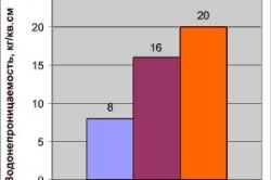 Таблица марки бетона по водонепроницаемости