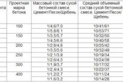 Таблица пропорций бетона для фундамента.