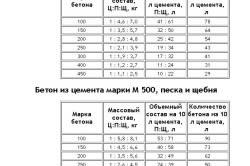 Таблица пропорций бетона.