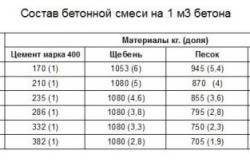 Таблица состава бетонной смеси.