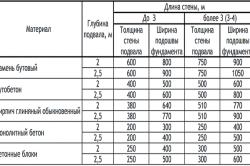 Таблица размеров фундамента для строений