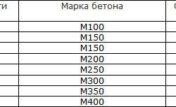 Таблица соответствия класса прочности бетона его марке