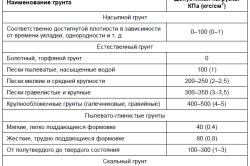 Таблица видов грунтов и нагрузки на них