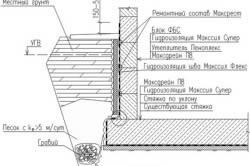 Технология утепления отмостки с помощью разных материалов