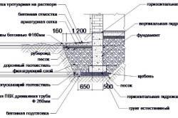 Устройство дренажа вокруг фундамента