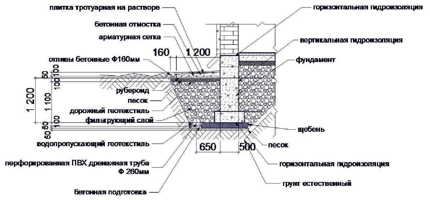 Стройснаб  Строительные работы в Санкт Петербурге и области