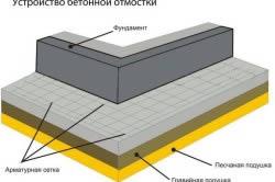Устройство отмостки из бетона