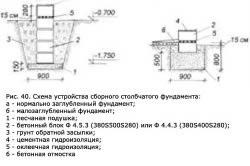 Схема устройства сборного столбчатого фундамента