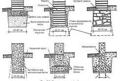 Схема видов фундаментов
