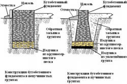 Схема устройства бутобетонного ленточного фундамента.