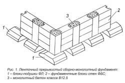 Ленточный прерывистый сборно-монолитный фундамент: 1. Блоки-подушки ФЛ. 2. Фундаментные блоки стен ФБС. 3. Монолитный бетон.