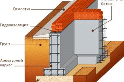 Схема ленточного фундамента с цоколем