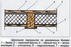 cokolnoe perekritie
