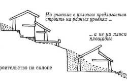 Схема ленточного фундамента на склоне.