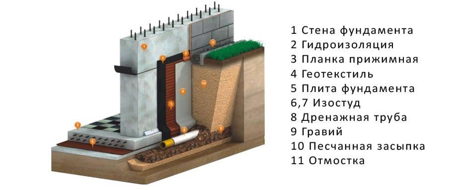 Устройство гидроизоляция фундаментов тектон гидроизоляция купить