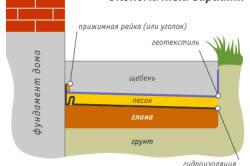 Схема устройства экономичного варианта отмостки