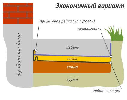 Латексной основе обмазочная на гидроизоляция