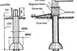 Схема формирования ленты фундамента.