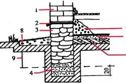 Теплоизоляция фундамента, цокольного этажа и отмостки