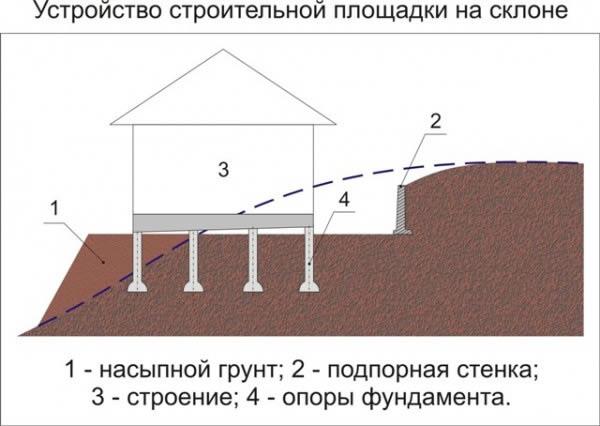 Схема фундамента на склоне.