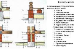 Варианты цоколей для деревянных домов