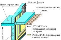 Схема гидроизоляции фундамента под гараж.