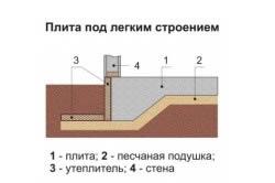 Схема плитного незаглубленного фундамента