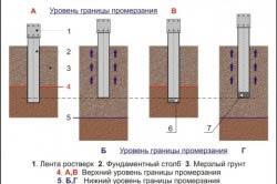 Выталкивание столба фундамента пучинистым грунтом