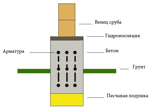 Схема цоколя дома