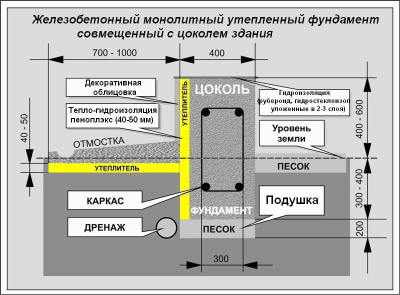 Схема железобетонного фундамент здания с основными названиями и размерами.