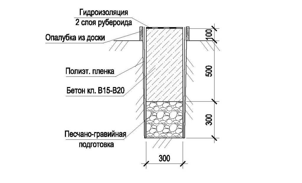 Общая схема фундамента под гараж.