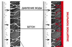 Схема воздействия воды на бетон
