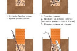 Схема усиления фундамента кирпичом