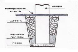 Схема котлована под монолитный ленточный фундамент