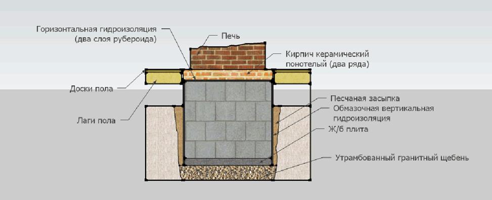 Как сделать фундамент на печь 479