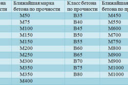 Таблица соотношения класса прочности и марки бетона
