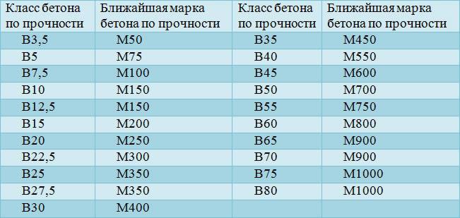 Таблица соотношения крупы и воды для рассыпчатых и жидких каш - f7