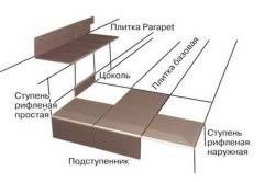 Схема отделки цоколя клинкерной плиткой