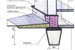 Схема конструкции мелкозаглубленного фундамента
