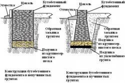 Схема конструкции бутобетонного ленточного фундамента на разных грунтах