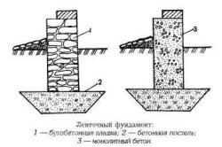 Схема ленточного бутобетонного фундамента