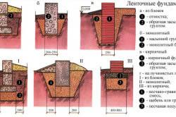 Виды ленточных фундаментов для дома