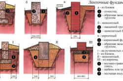 Строительство ленточного фундамента для дачи
