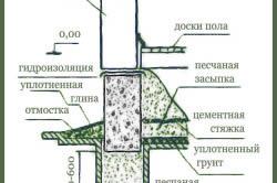 Схема ленточного бутового фундамента на песчаной подушке