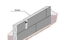 Схема ленточного фундамента из блоков ФБС