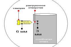 Схема крепления шифера к столбчатой опоре при помощи саморезов
