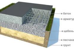 Конструкция монолитного фундамента