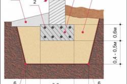 Схема устройства мелкозаглубленного монолитного фундамента