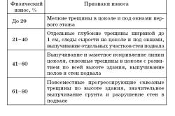 Признаки износа фундамента