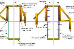 Виды опалубки для ленточного фундамента